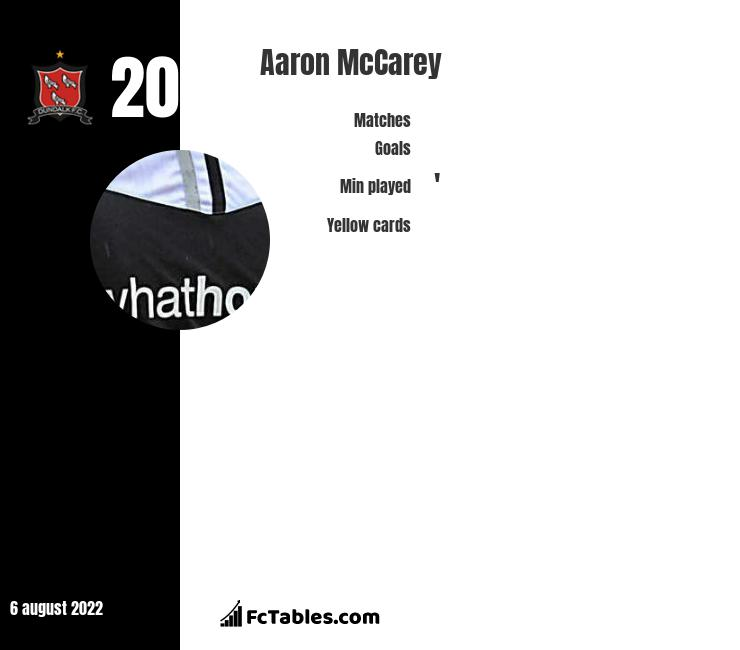 Aaron McCarey infographic statistics for Dundalk
