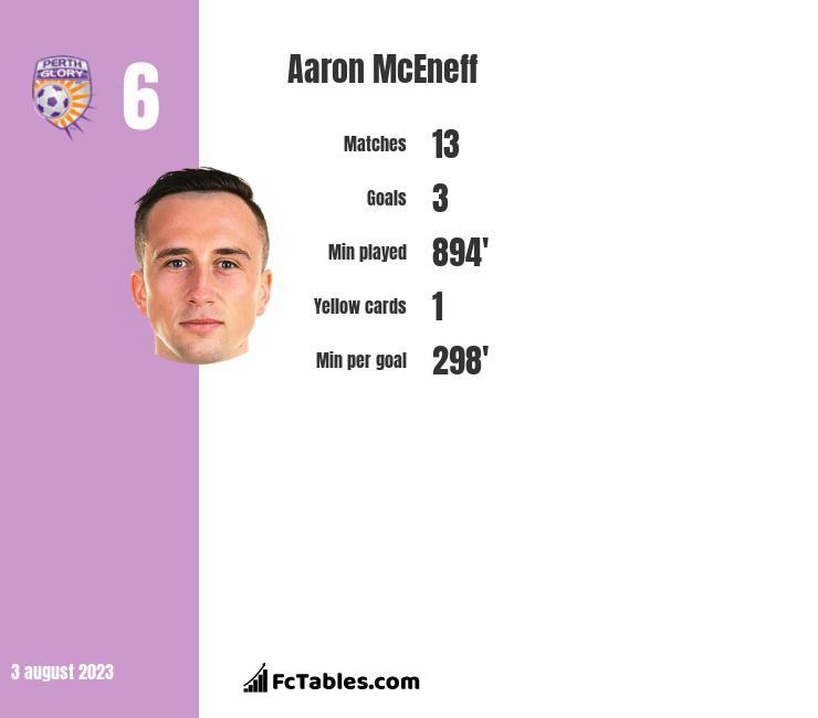 Aaron McEneff infographic