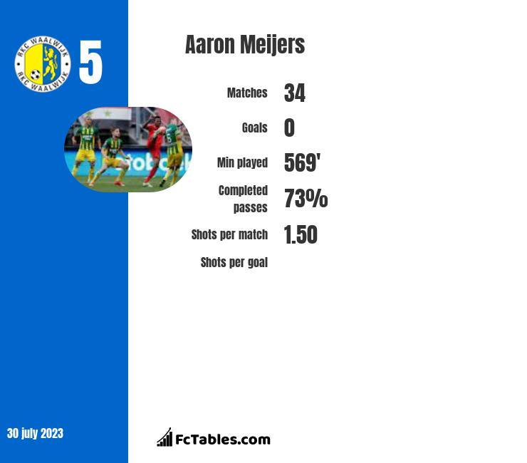 Aaron Meijers infographic