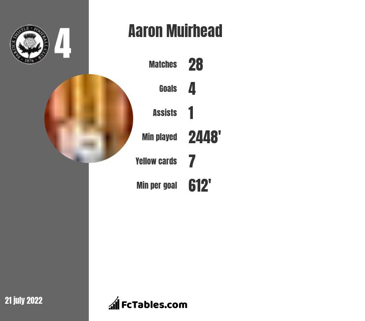 Aaron Muirhead infographic