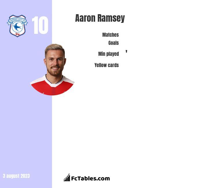 Aaron Ramsey infographic
