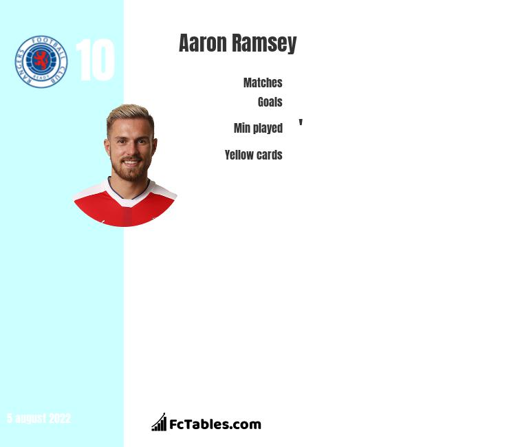 Aaron Ramsey infographic statistics for Arsenal
