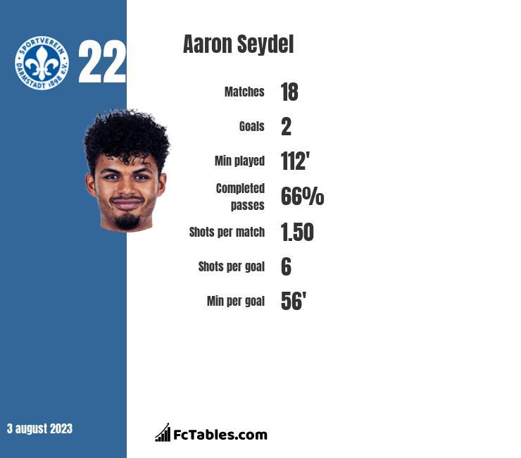 Aaron Seydel infographic