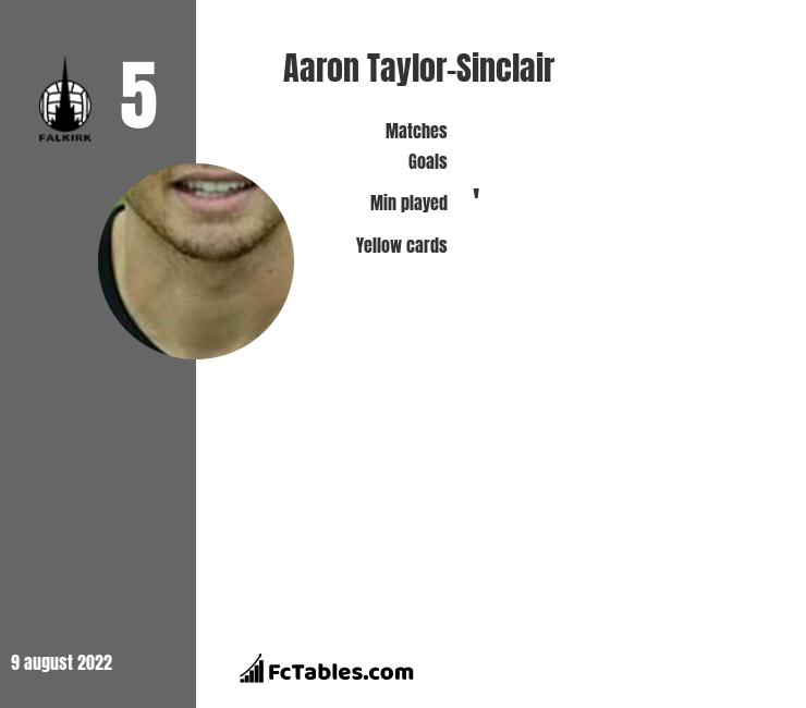 Aaron Taylor-Sinclair infographic
