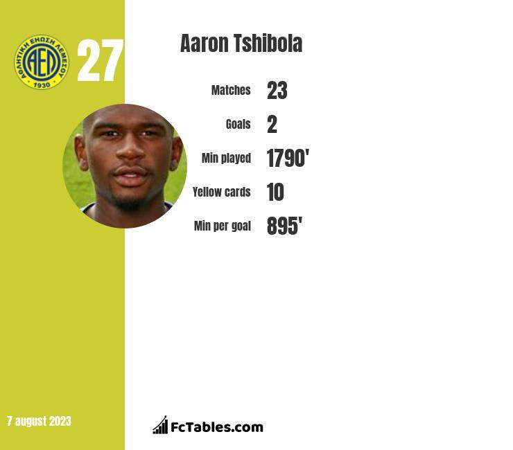 Aaron Tshibola infographic