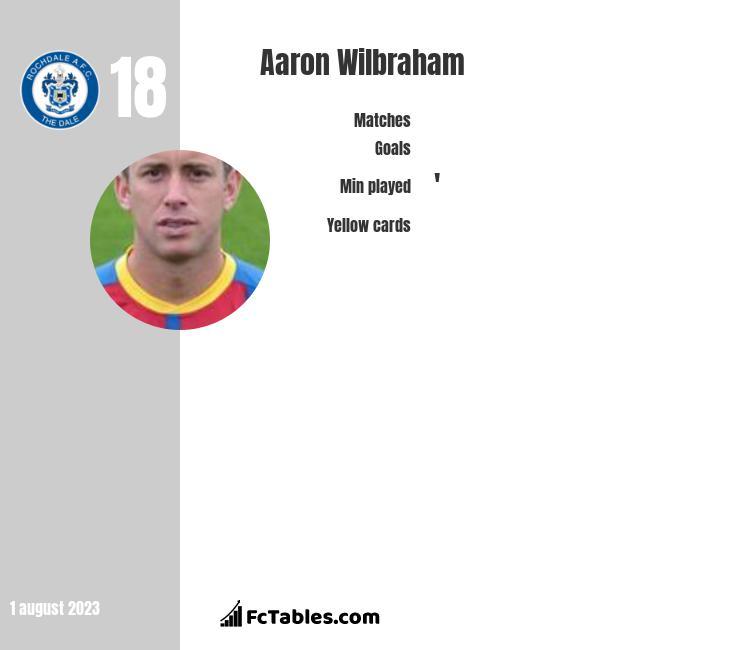Aaron Wilbraham infographic