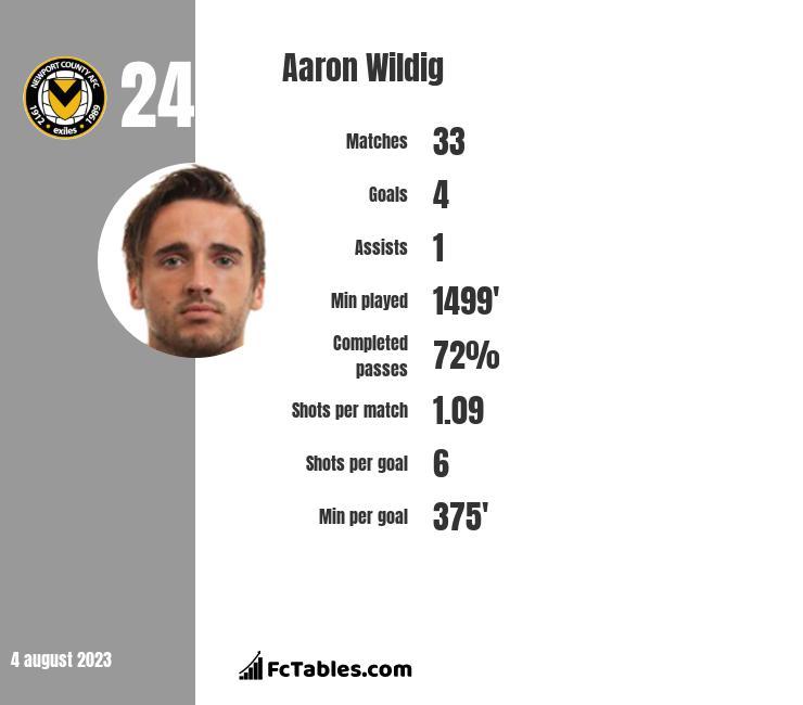 Aaron Wildig infographic