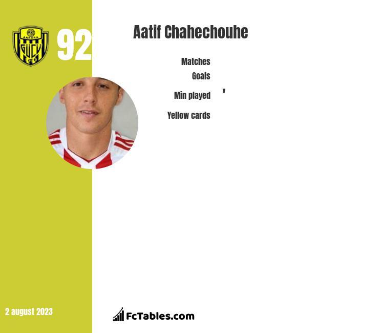 Aatif Chahechouhe infographic