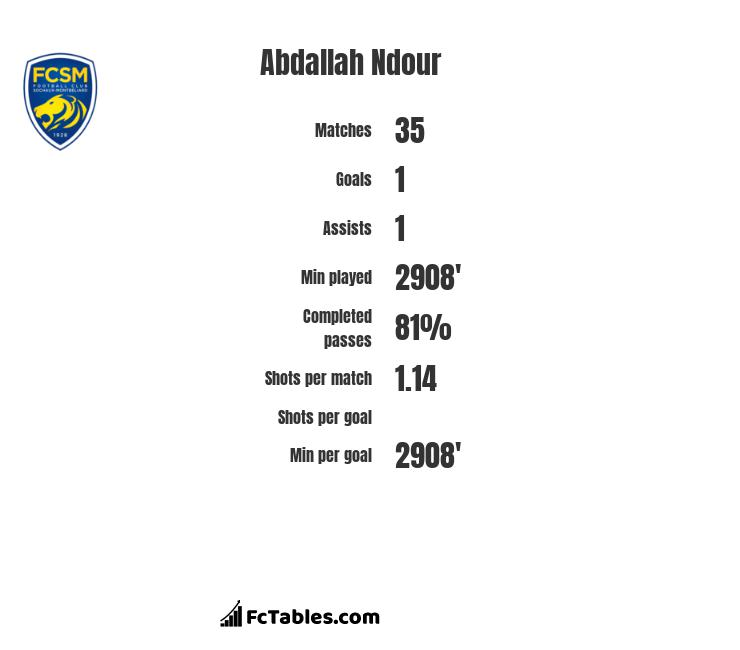 Abdallah Ndour infographic