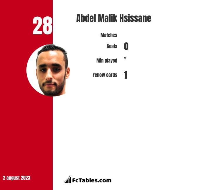 Abdel Malik Hsissane infographic