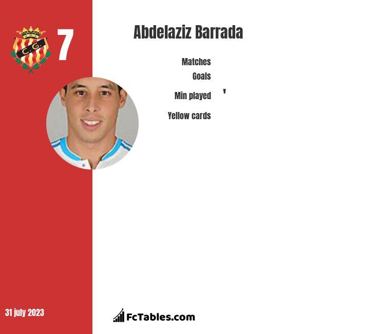 Abdelaziz Barrada infographic