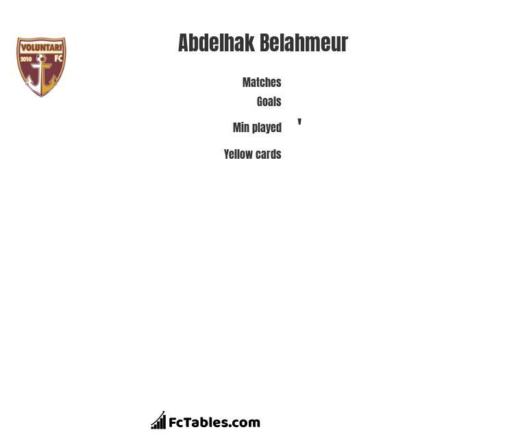 Abdelhak Belahmeur infographic