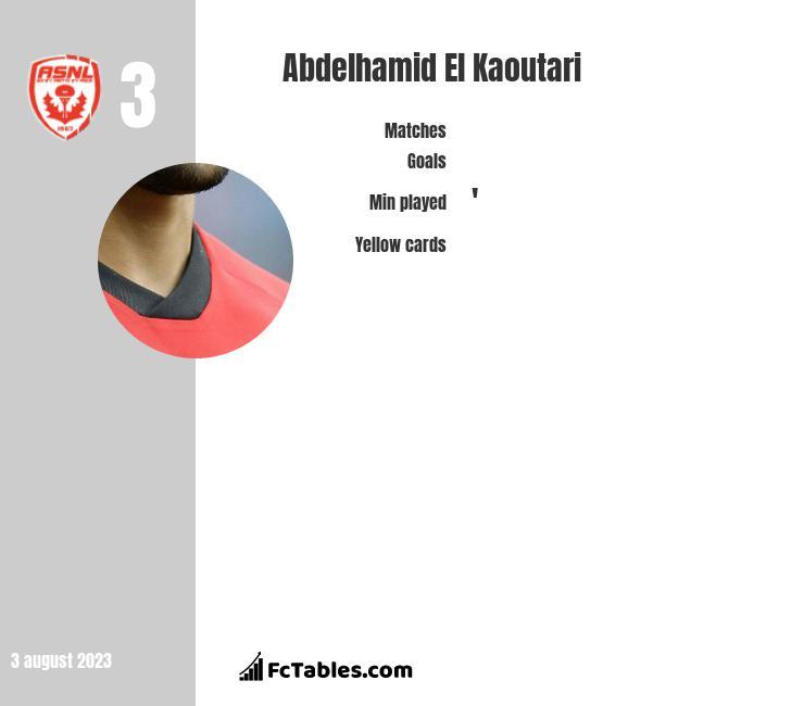 Abdelhamid El Kaoutari infographic