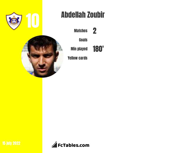 Abdellah Zoubir infographic
