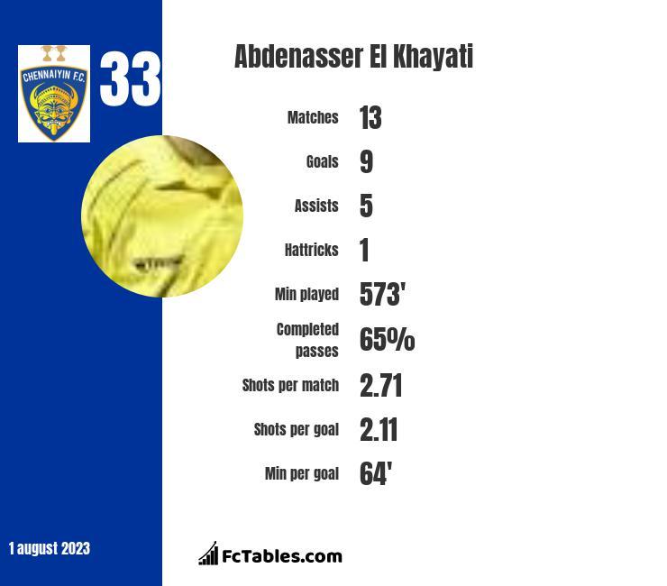 Abdenasser El Khayati infographic