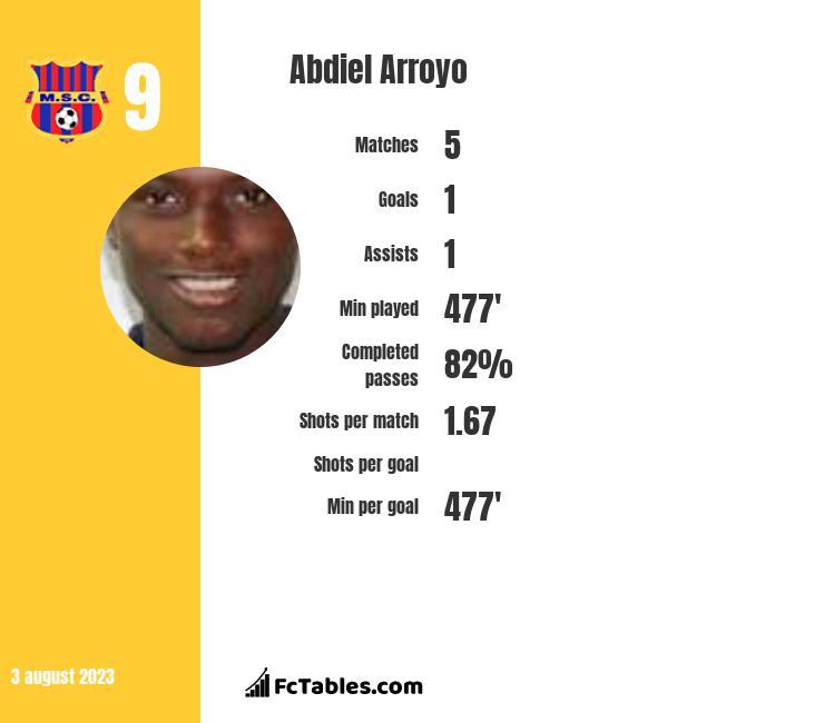 Abdiel Arroyo infographic