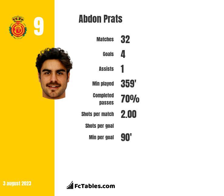 Abdon Prats infographic
