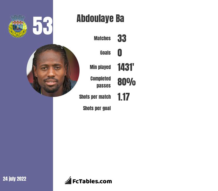 Abdoulaye Ba infographic