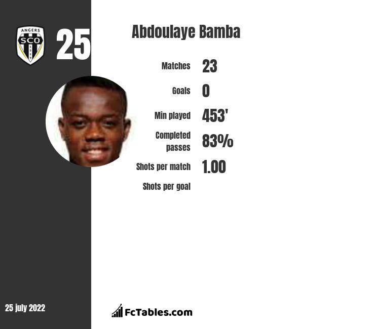 Abdoulaye Bamba infographic statistics for Angers