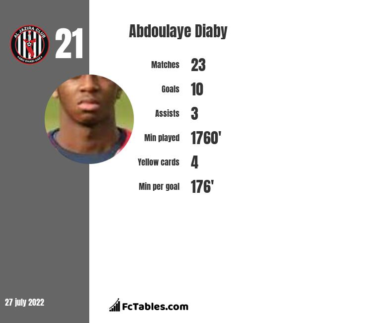 Abdoulaye Diaby infographic statistics for Besiktas