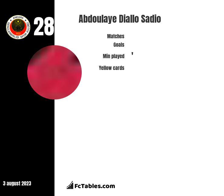 Abdoulaye Diallo Sadio infographic