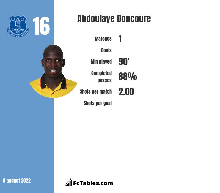 Abdoulaye Doucoure infographic