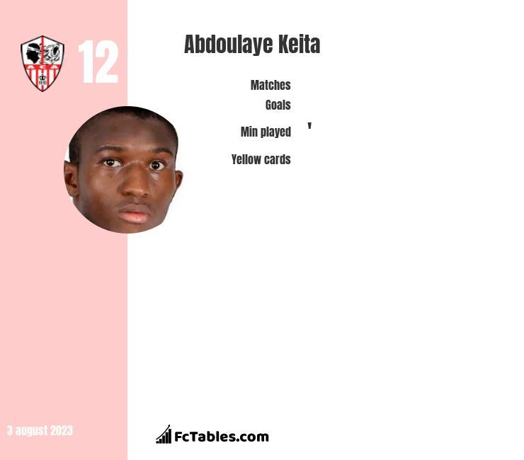 Abdoulaye Keita infographic