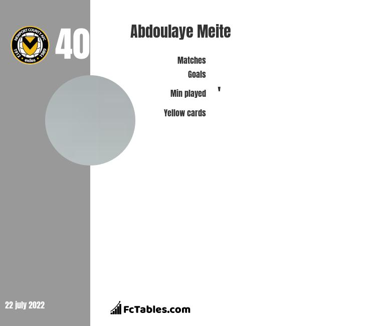 Abdoulaye Meite infographic
