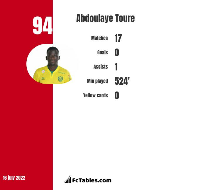 Abdoulaye Toure infographic