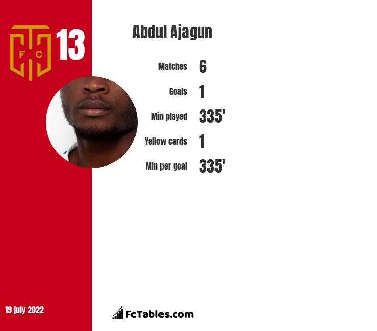 Abdul Ajagun infographic