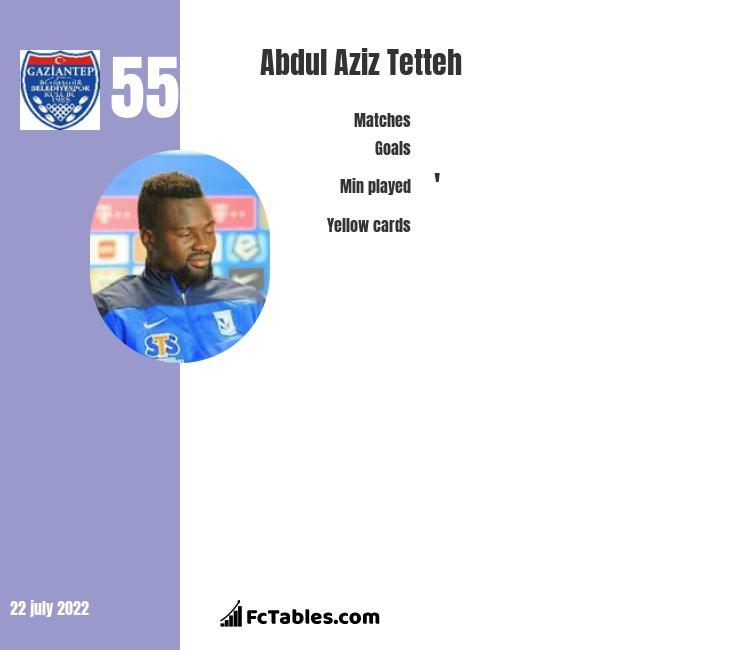 Abdul Aziz Tetteh infographic