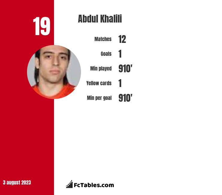 Abdul Khalili infographic