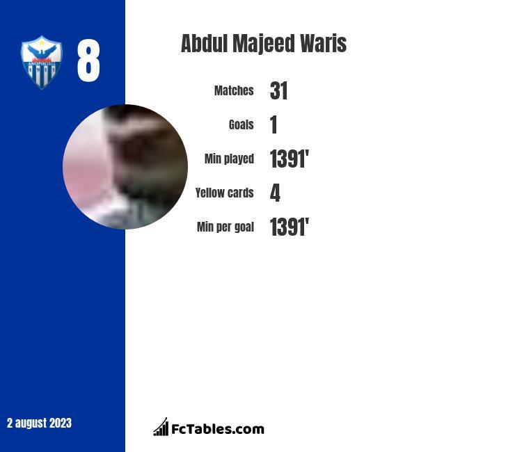 Abdul Majeed Waris infographic