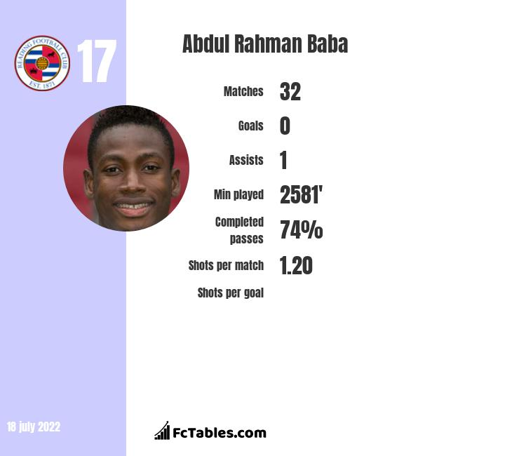 Abdul Baba infographic