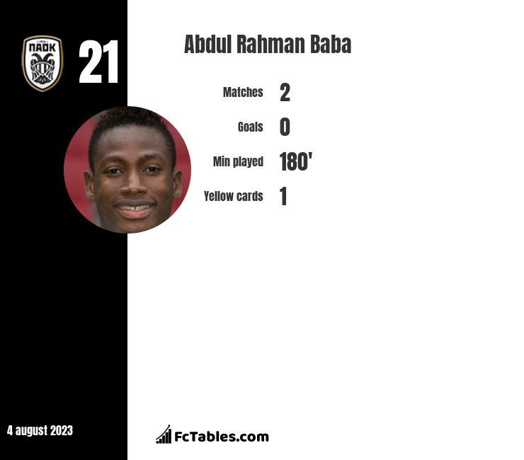 Abdul Rahman Baba infographic