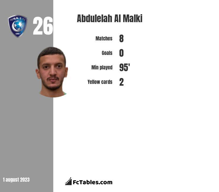 Abdulelah Al Malki infographic