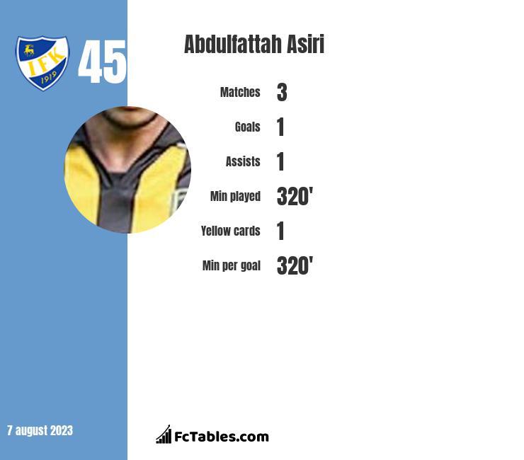 Abdulfattah Asiri infographic