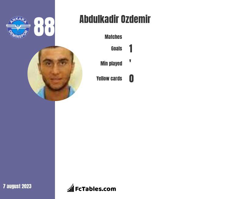 Abdulkadir Ozdemir infographic
