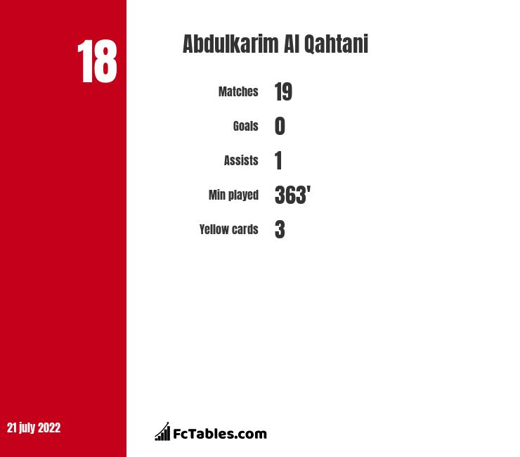 Abdulkarim Al Qahtani infographic