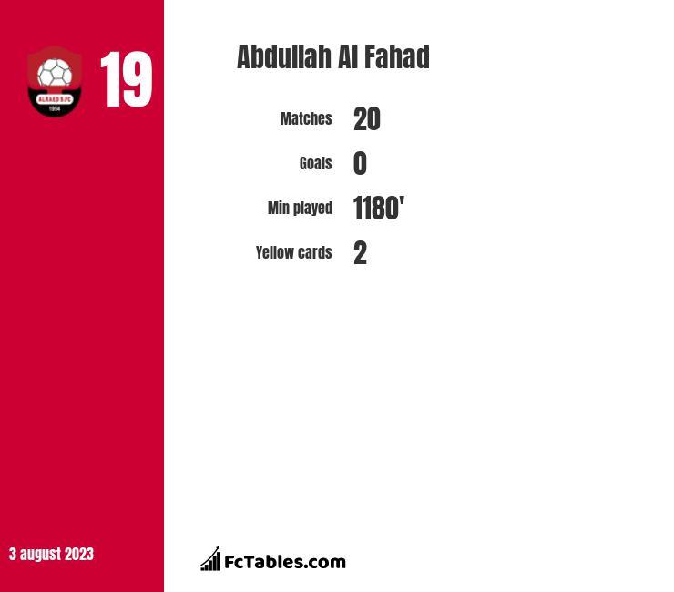 Abdullah Al Fahad infographic