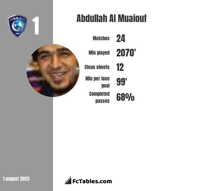 Abdullah Al Muaiouf infographic