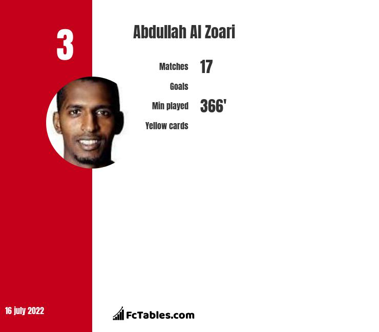 Abdullah Al Zoari infographic