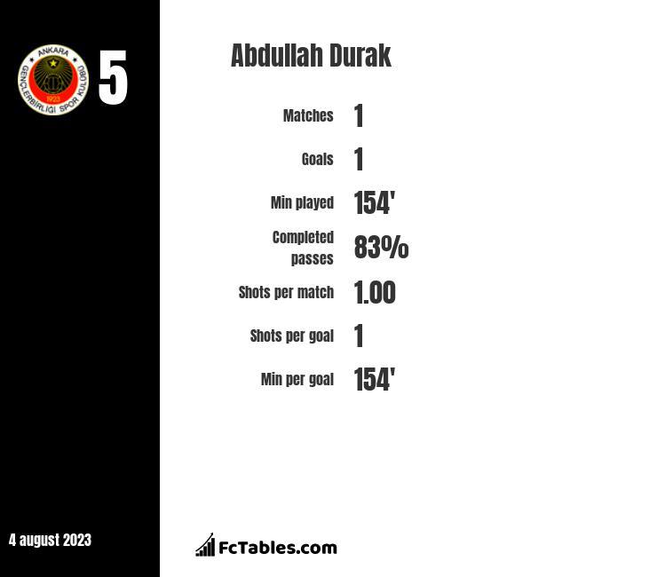 Abdullah Durak infographic