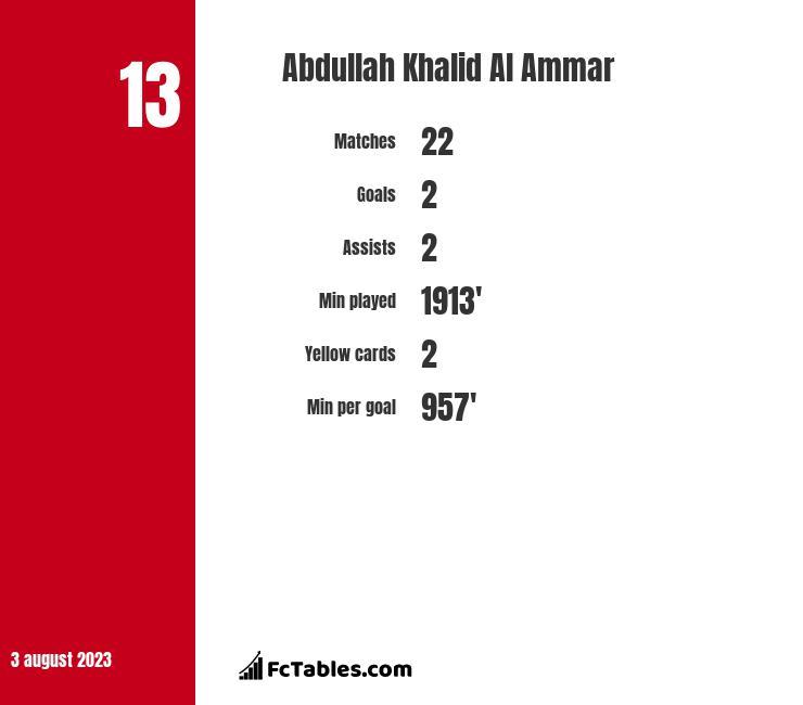 Abdullah Khalid Al Ammar infographic