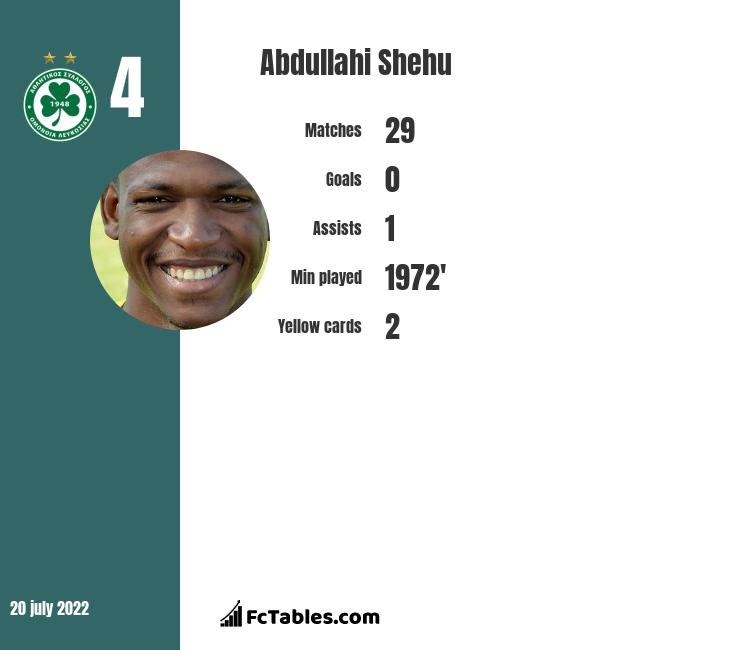 Abdullahi Shehu infographic
