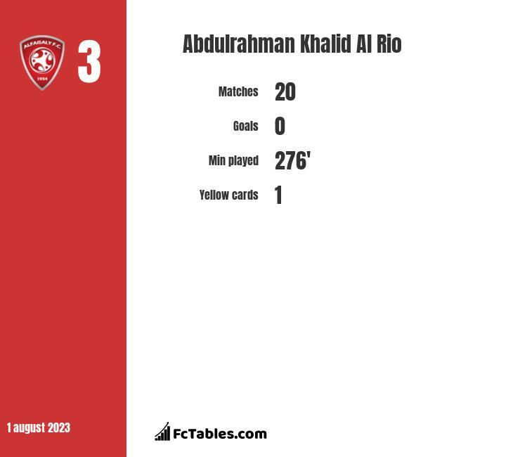 Abdulrahman Khalid Al Rio infographic