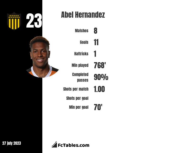 Abel Hernandez infographic