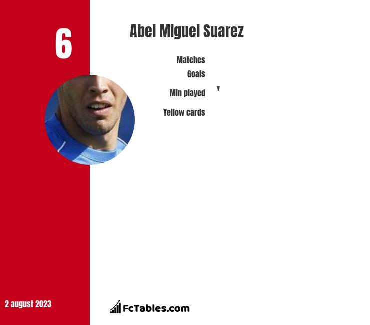Abel Miguel Suarez infographic