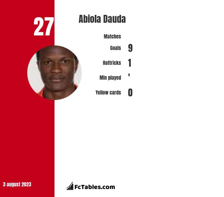 Abiola Dauda infographic