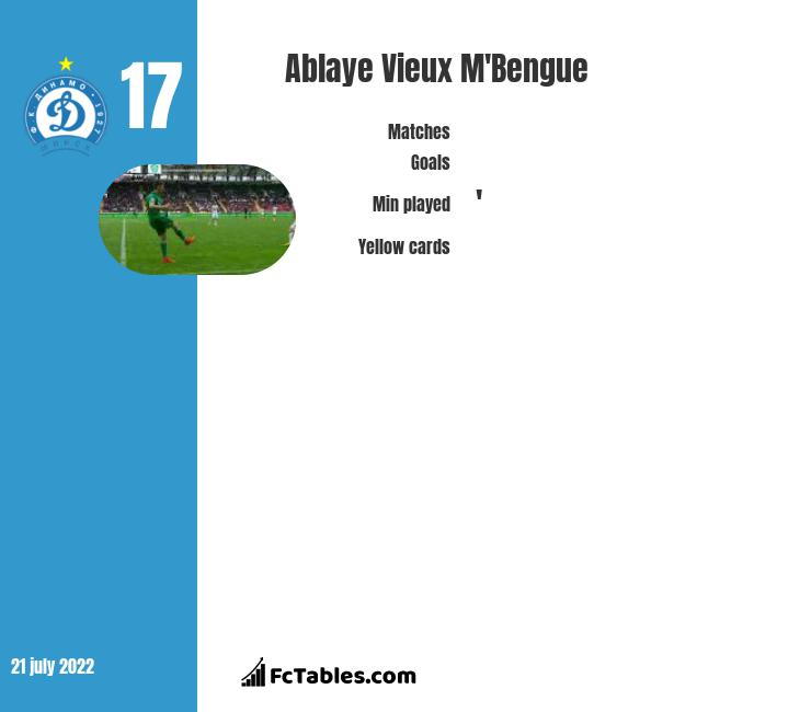 Ablaye Vieux M'Bengue infographic statistics for Terek Grozny